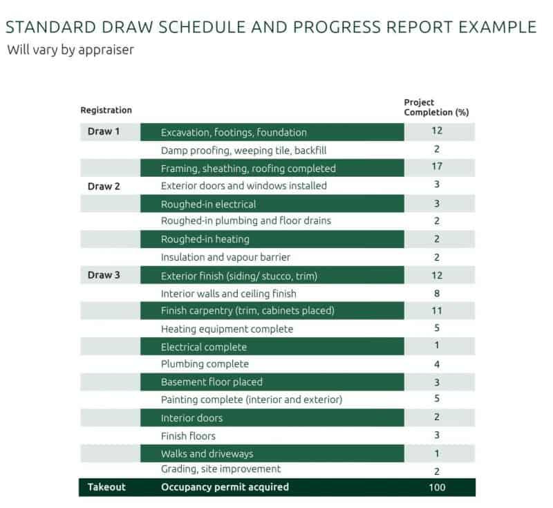 strandard draw schedule